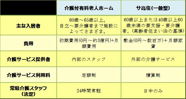 有料老人ホーム・サ高住比較.png